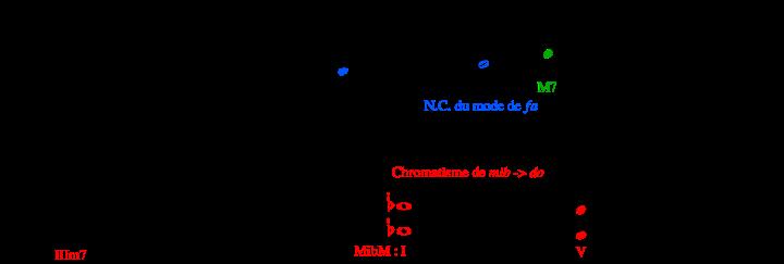 modulation (a à b)