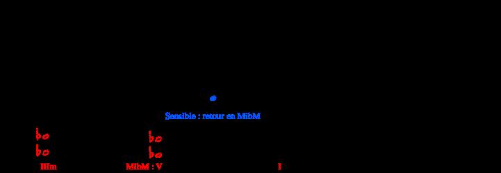 modulation (b à c)