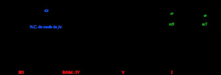 modulation (c à d)